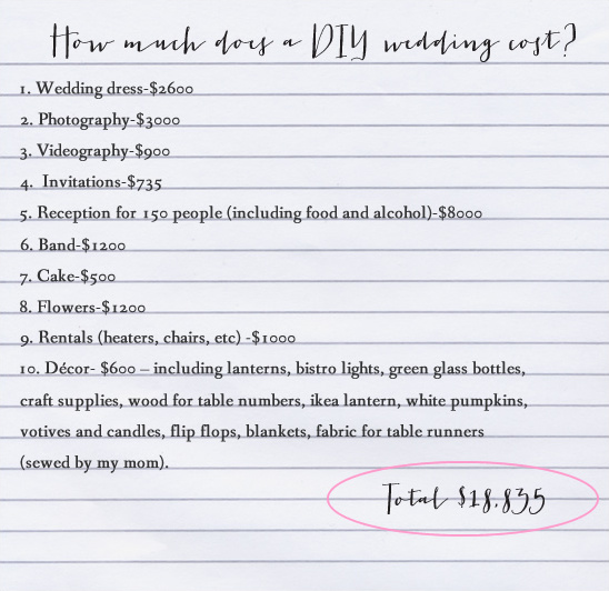 how much does a diy wedding cost