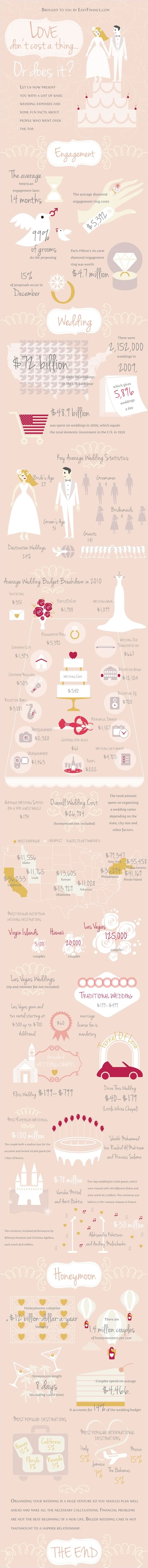 Average Cost Of Getting Married