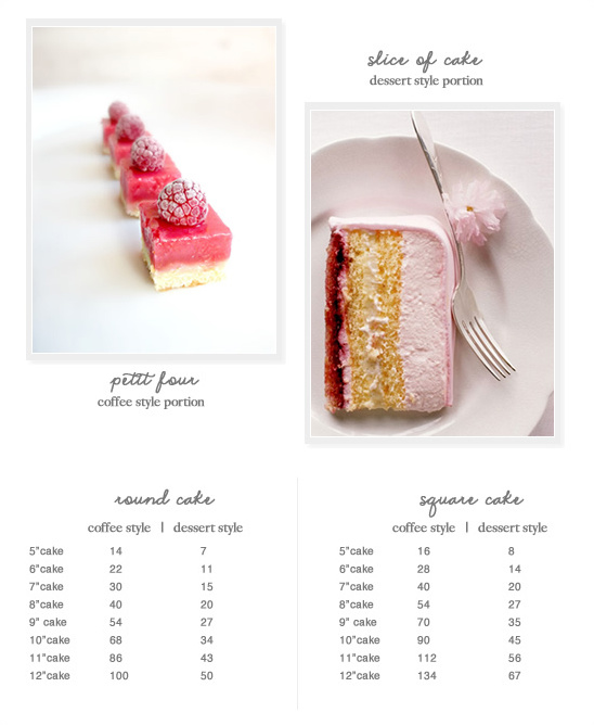 What Is The Differeance between Coffee or Dessert Portions?